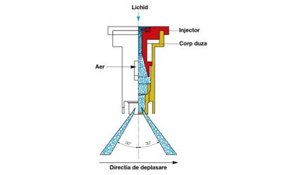 Duze compacte cu injectie de aer si jet dublu simetric model IDKT marca Lechler